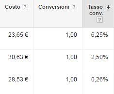 conversioni adwords